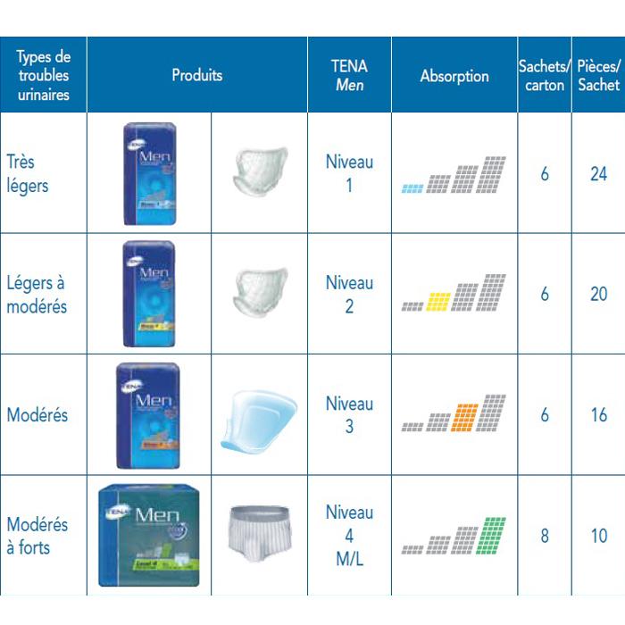Protections contre les fuites urinaires : hommes