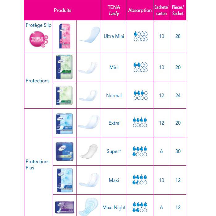 Guide des protections Tena pour Femmes